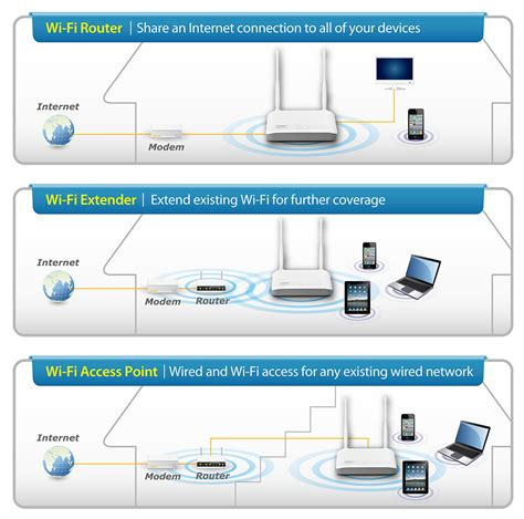 range extender vs repeater edimax wireless routers n300 n300 multi function wi fi router three essential networking