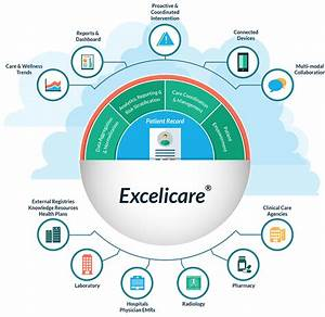 Healthcare It Software Platform