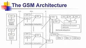 Gsm Gsm Characteristics Imsi Sim Imeithe Gsm Architecture