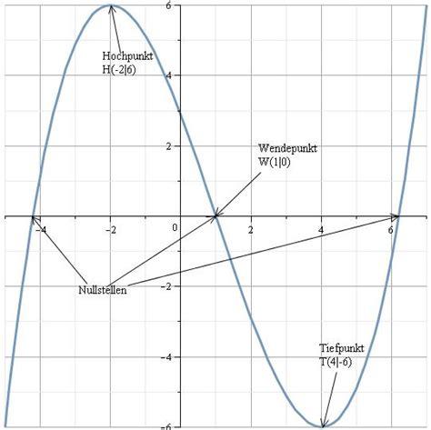komplette kurvendiskussion nullstellen ableitungen