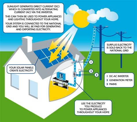 How Solar Panels Work Use The Electricity