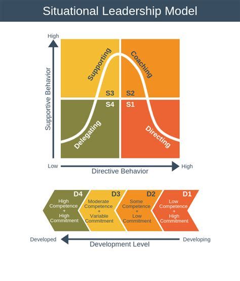 situational leadership model leadership training  epm