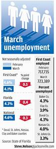 First Coast, Florida unemployment rates drop for second ...