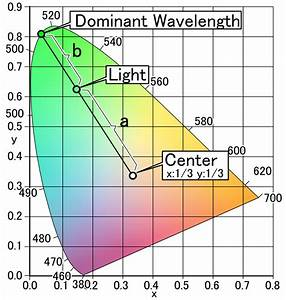 File Cie Lighting  Dominant Wavelength  Color Purity  Png