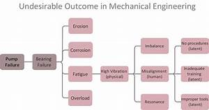 Problem Analysis  Root Cause Analysis Tree Diagram