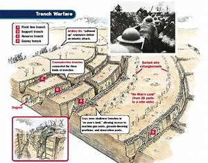 This Is A Diagram Of A Trench In World War 1  Soldiers