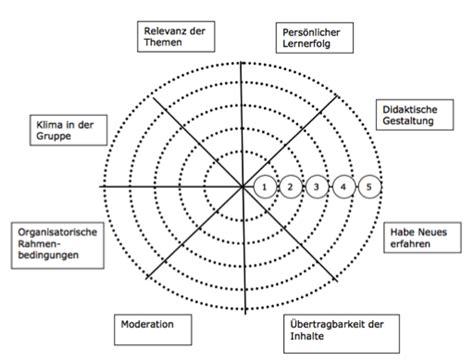 allgemein denkwerkzeuge im wissensmanagement seite