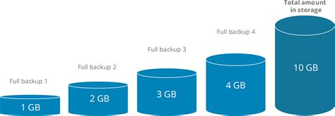 Incremental & Differential Backup Comprehensive Explanation