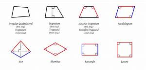 File:Quadrilaterals.svg - Wikipedia  Quadrilateral
