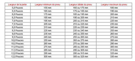 choix taille pneus volkswagen forum marques