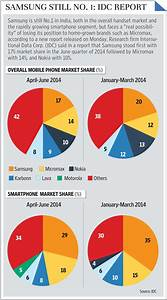Samsung Still Leads Indian Mobile Market Micromax No 2