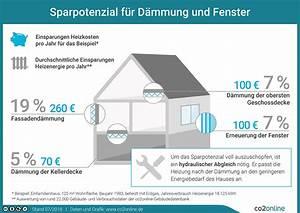 Fensterglas Austauschen Holzfenster : dachd mmung arten kosten einsparpotenzial der ~ Lizthompson.info Haus und Dekorationen