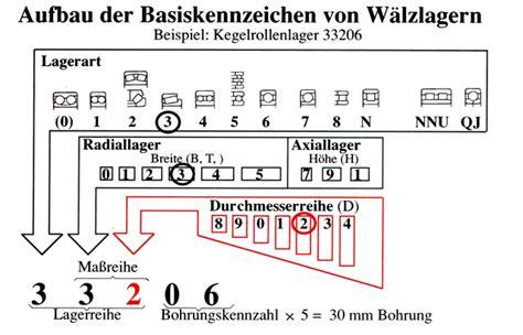 waelzlagerungen bs wiki wissen teilen