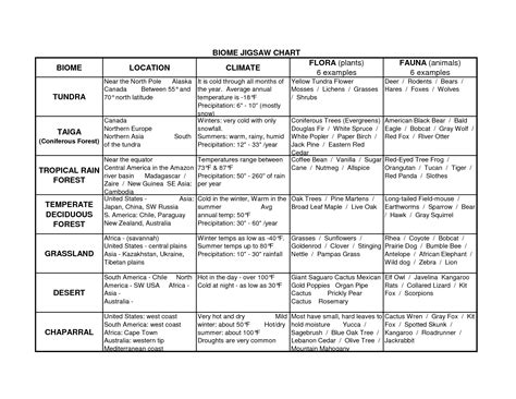 16 Best Images Of Biome Chart Worksheet  Biome Characteristics Chart, Biome Chart Animals And