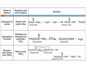 Organic Chemistry: Carboxylic Acid and Its Derivatives