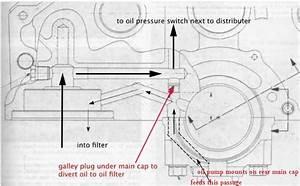 Advice  Flushing Out  U0026quot Oil Sending Switch U0026quot  Passage  92