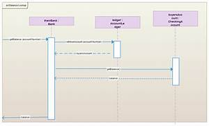 Use Of Sequence Diagram Gate  Sequence Diagrams Reference