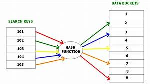 Dbms - File Organization