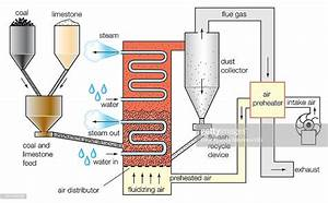 Schematic Diagram Of A Fluidizedbed Combustion Boiler
