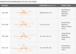 Ceiling Fan Measurement by Ceiling Fan Size Images Frompo