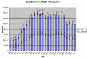 Air Cargo Volumes Chart - Oakland International Airport