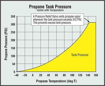 propane tank math math encounters blog