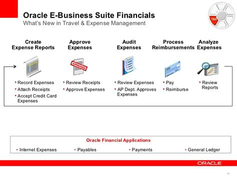 Oracle Ebs Financials Resume by E Business Suite 1 Terrance Wler Oracle E Business Suite Finan