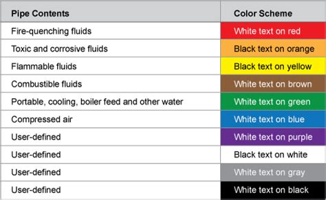 ANSI Pipe Marking Standards and Pipe Color Codes - Quick