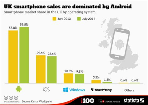 android vs ios market share chart uk smartphone sales are dominated by android statista