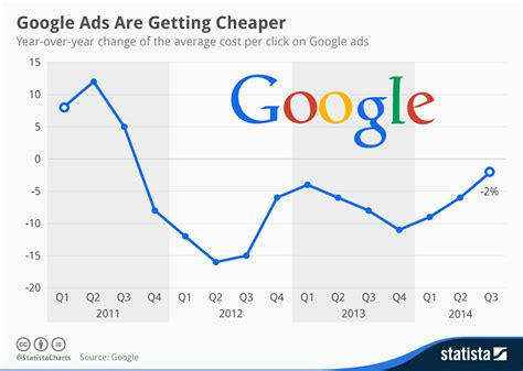 Chart Google Ads Are Getting Cheaper  Statista. Available Domain Name Search Tool. Music Producer Career Info Montee Ball Injury. Indemnity Dental Insurance Lawn Service Price. Identity And Access Management Systems. Motorcycle Insurance Washington. Endpoint Security Vpn For Mac. Lasik One Eye At A Time Telecom Billing Audit. How Much Does Surrogate Mother Cost
