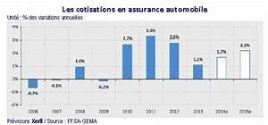 Le Lynx Fr Assurance Auto : 2014 2015 hausse pr vue des prix d assurance auto ~ Medecine-chirurgie-esthetiques.com Avis de Voitures