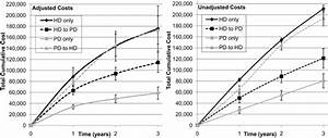 Health Care Costs of Peritoneal Dialysis Technique Failure ...