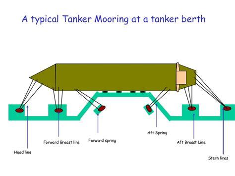 Boat Mooring Parts by Ship Mooring Diagram Wiring Diagram