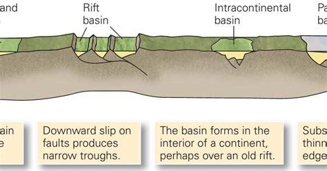 Sedimentary Basins ~ Learning Geology