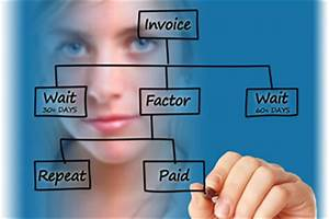 How invoice factoring creates cash flow for businesses for What is invoice factoring and how is it used