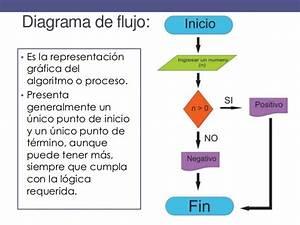 U00bfcomo Hacer Un Pseudocodigo Y Diagrama De Flujo