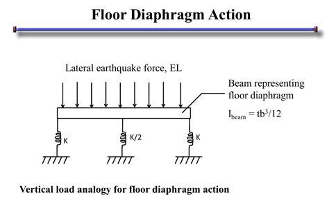 floor diaphragm command ram staad forum ram
