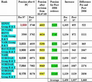 Army Ex Servicemen Pension Chart Indianexserviceman July 2010