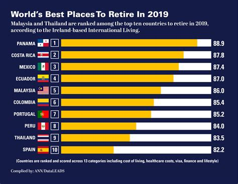 countries retire worlds places