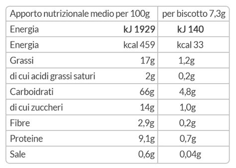 tabelle nutrizionali ed etichette alimentari  leggerle