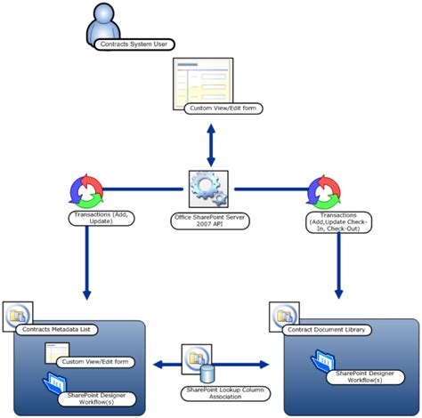 Sharepoint Workflow Templates by Project Management Workflow Template For Free