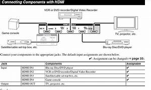 Using Component Dvd And Then Hdmi To Tv Not Working
