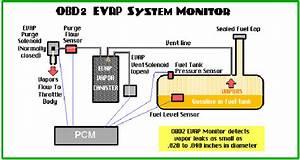 Hyundai Elantra Questions - Filling Gas Tank