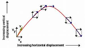 Vector Kinematics Projectile Motion