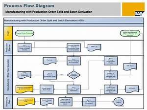 Ppt - Sap Best Practices Powerpoint Presentation