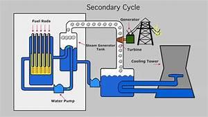 Animation - Nuclear Reactor