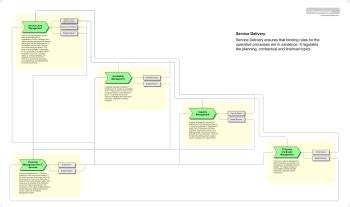 service delivery  process wiki