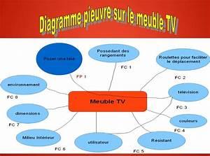 Diagramme B U00eate  U00e0 Corne Et Diagramme Pieuvre Sur Le Meuble