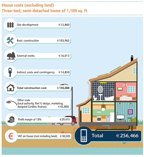 Cost Of Building A House  Surveyors Journal
