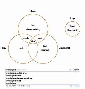 Programming Language Stereotypes Venn Diagram